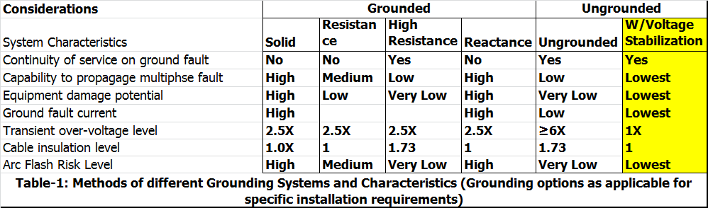 Grounding choices IEEE142