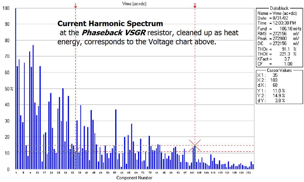 Current Harmonic Spectrum