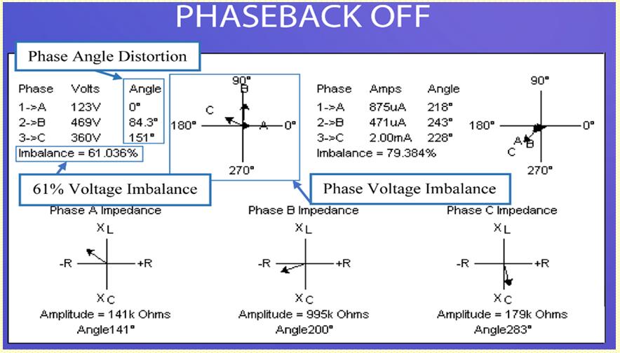 Phaseback off