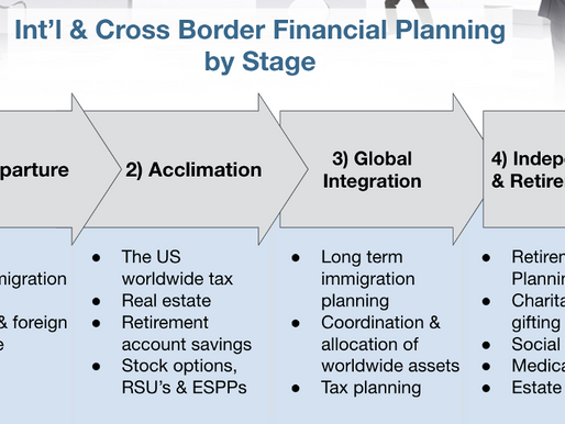 Basics, Challenges and Next Steps in Working with International and Cross-Border Clients