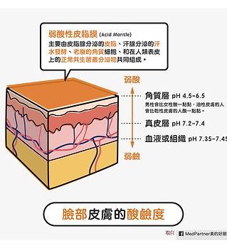 pH5.5_弱酸性皮脂膜_皮膚酸鹼值.jpg