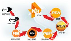 rentv-logo-history