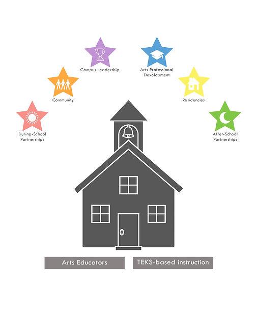 Arts Access Indicators