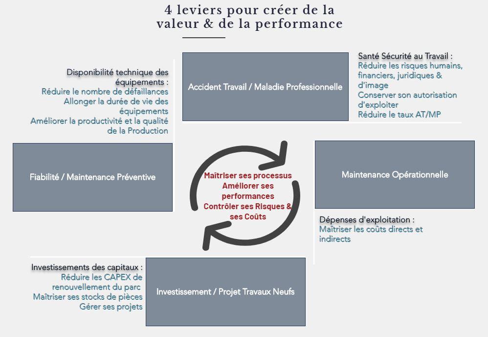 Leviers performance & valeur.JPG