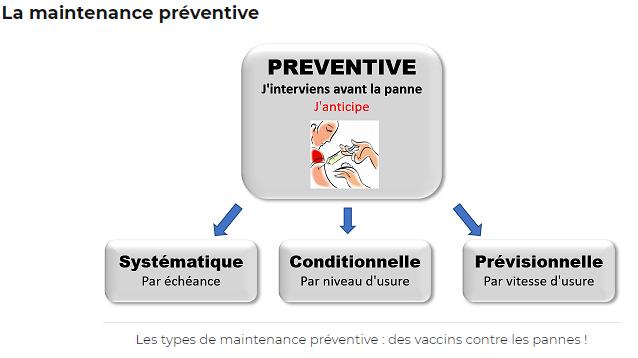 Maintenance systématique, conditionnelle et prévisionnelle