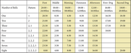 Bells time chart.png