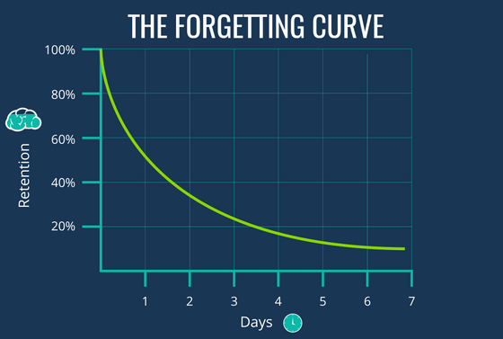 The Forgetting Curve!