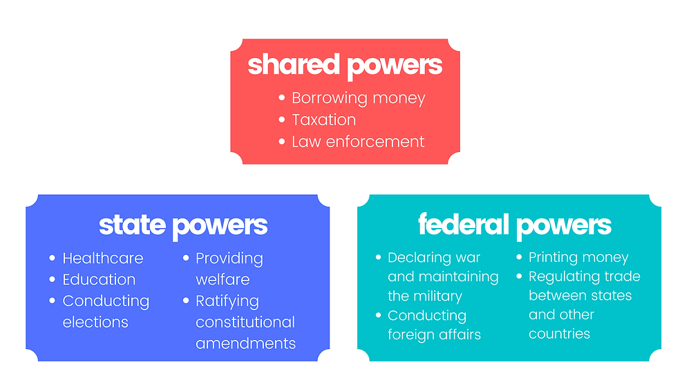 Separation of powers in the United States, Federal vs State governments