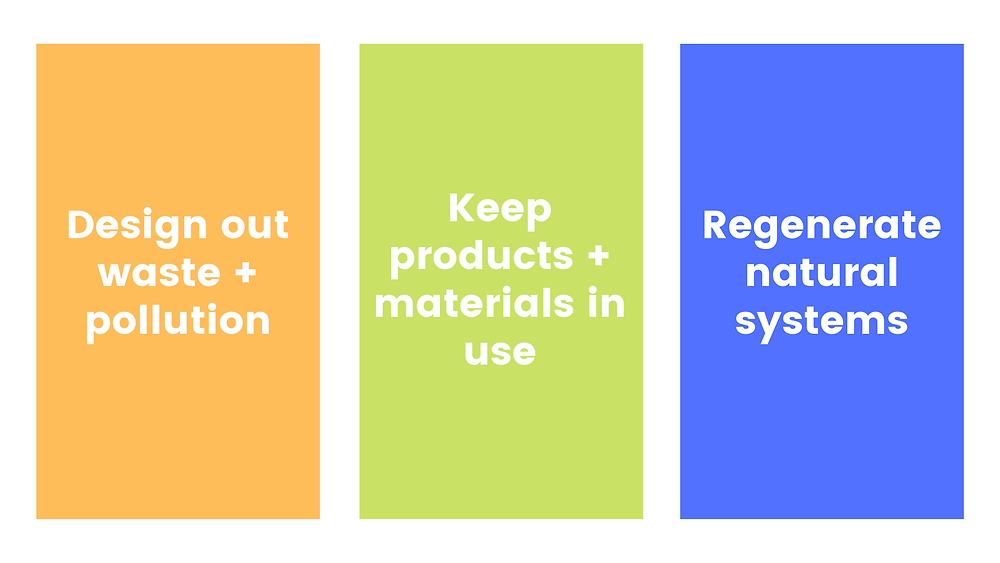 Circular Economy: Design out waste and pollution, keep products and materials in use, regenerate natural systems