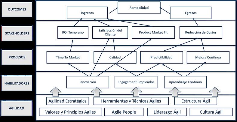 Impacto de Agile en Rentabilidad de la C