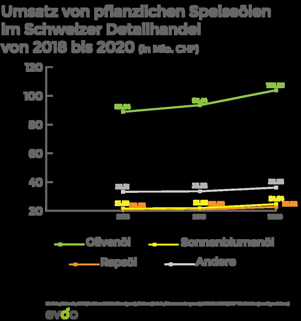 Umsatz von pflanzlichen Speiseölen im Schweizer Detailhandel von 2018 bis 2020 evoo ag evoo.expert