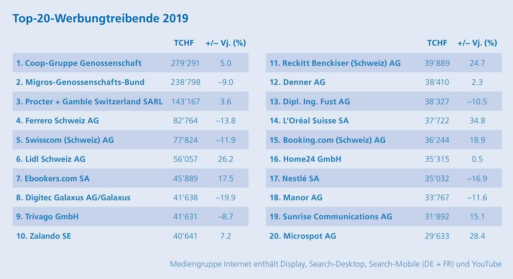 Screenshot Jahresbericht 2019 SWA-ASA - Coop mit grössten Werbeausgaben in der Schweiz