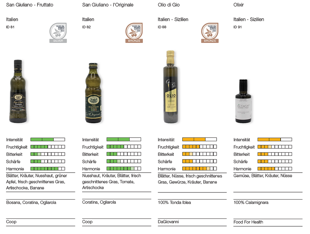Screenshot Booklet Olive Oil Award Zurich 2020