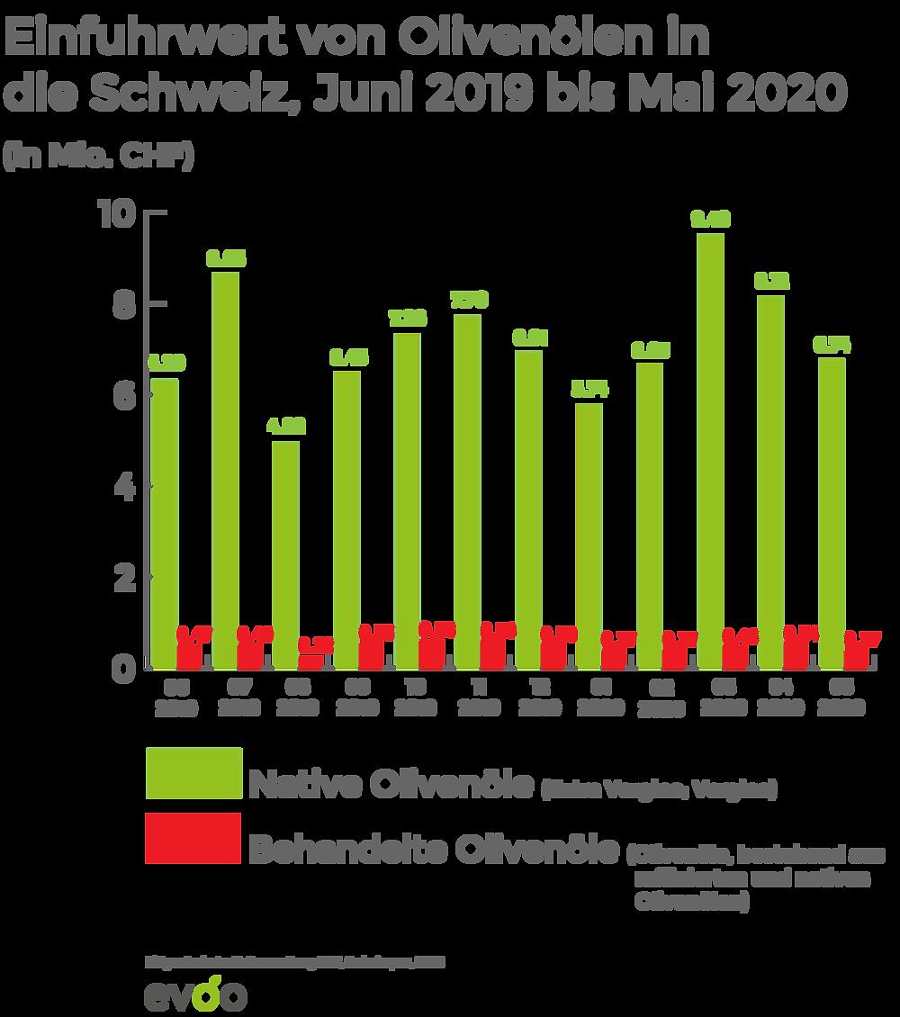 Einfuhrwert von Olivenölen in die Schweiz, Juni 2019 bis Mai 2020 (in Mio. CHF)_evoo.expert