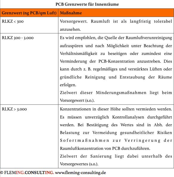 PCB Grenzwerte.png