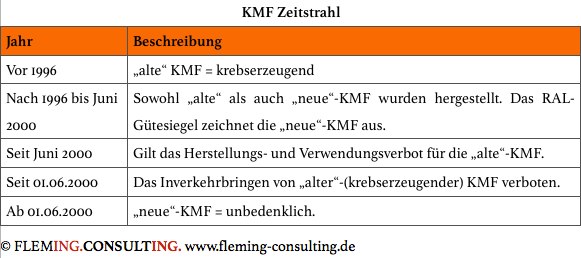 KMF Zeitstrahl.png