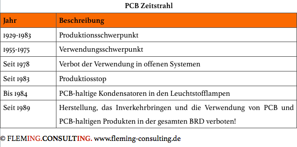 PCB Zeitstrahl.png