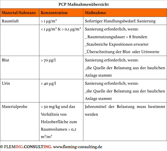 PCP Maßnahmen.png