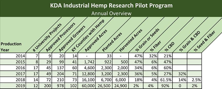 KDA Hemp Overview 2019.png