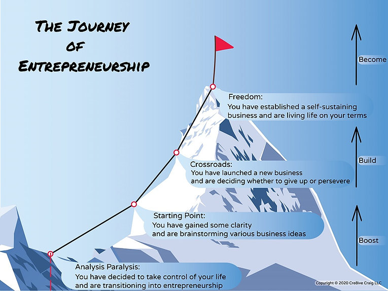 The Journey of Entrepreneurship.jpg