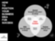 Value Creation Framework.png