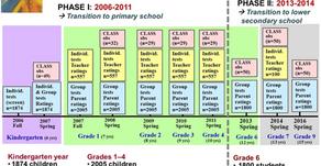 10 ans d'études pour une évidence