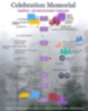 Offsite Memorial Timeline.jpg