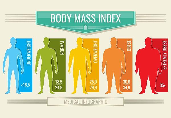 BMI chart Male