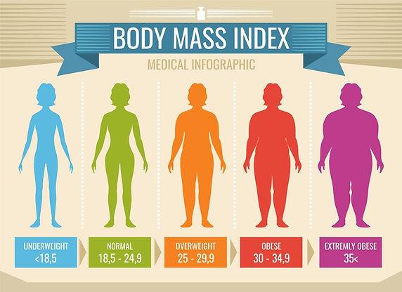 BMI chart Female