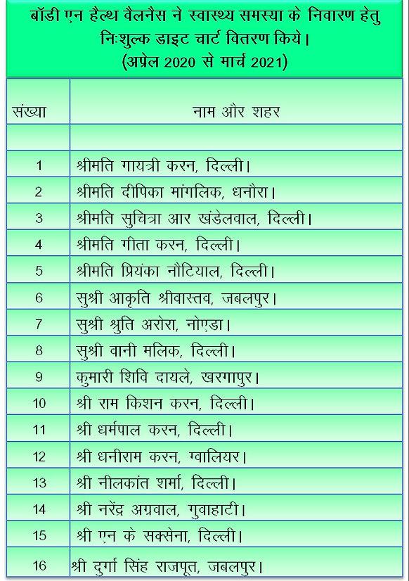 Free Diet Chart