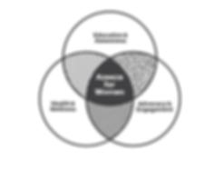 Principles of Success Venn Diagram.png