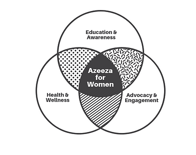 Principles of Success Venn Diagram.png