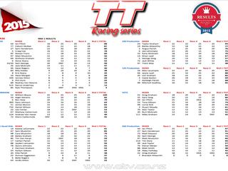TT Racing Series Results Round 1