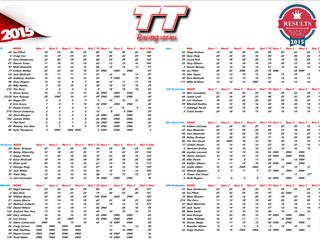 TT Racing Series Results-Timaru