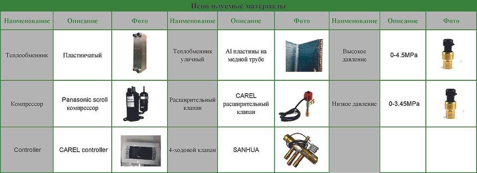 Используемые материалы в моноблоке DanHe