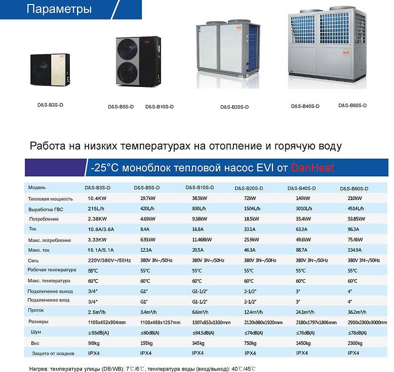Параметры тепловые насосы моноблоки EVI