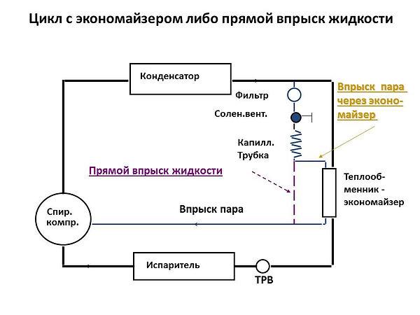Технология EVI компрессора