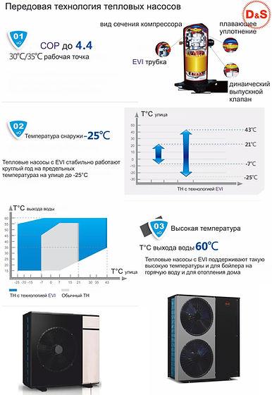 Тепловые насосы DanHeat EVI показатели.j