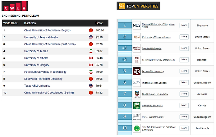 2020 QS University Ranking