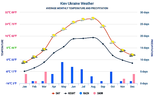 Kiev average weather Chart