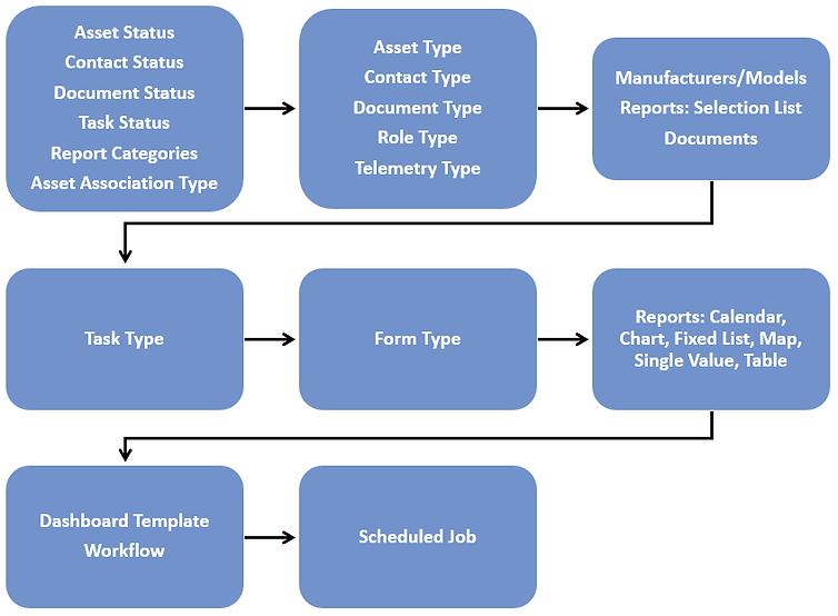 Order of JSON Import Files.png