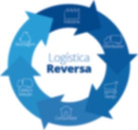 Consultoria Ambiental Logística Reversa