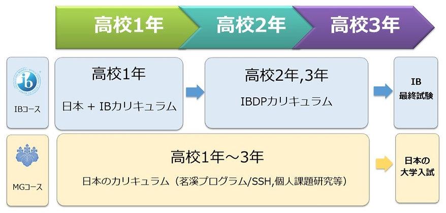 MGIB%E3%82%B3%E3%83%BC%E3%82%B9%E3%80%80