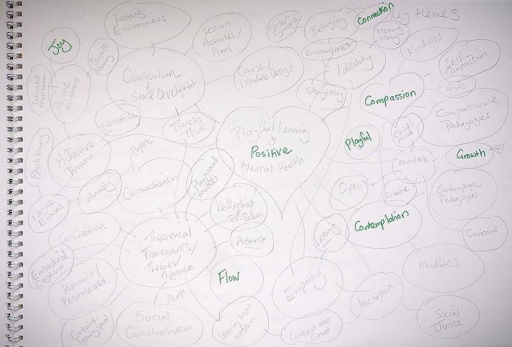 Mind map from sketchbook