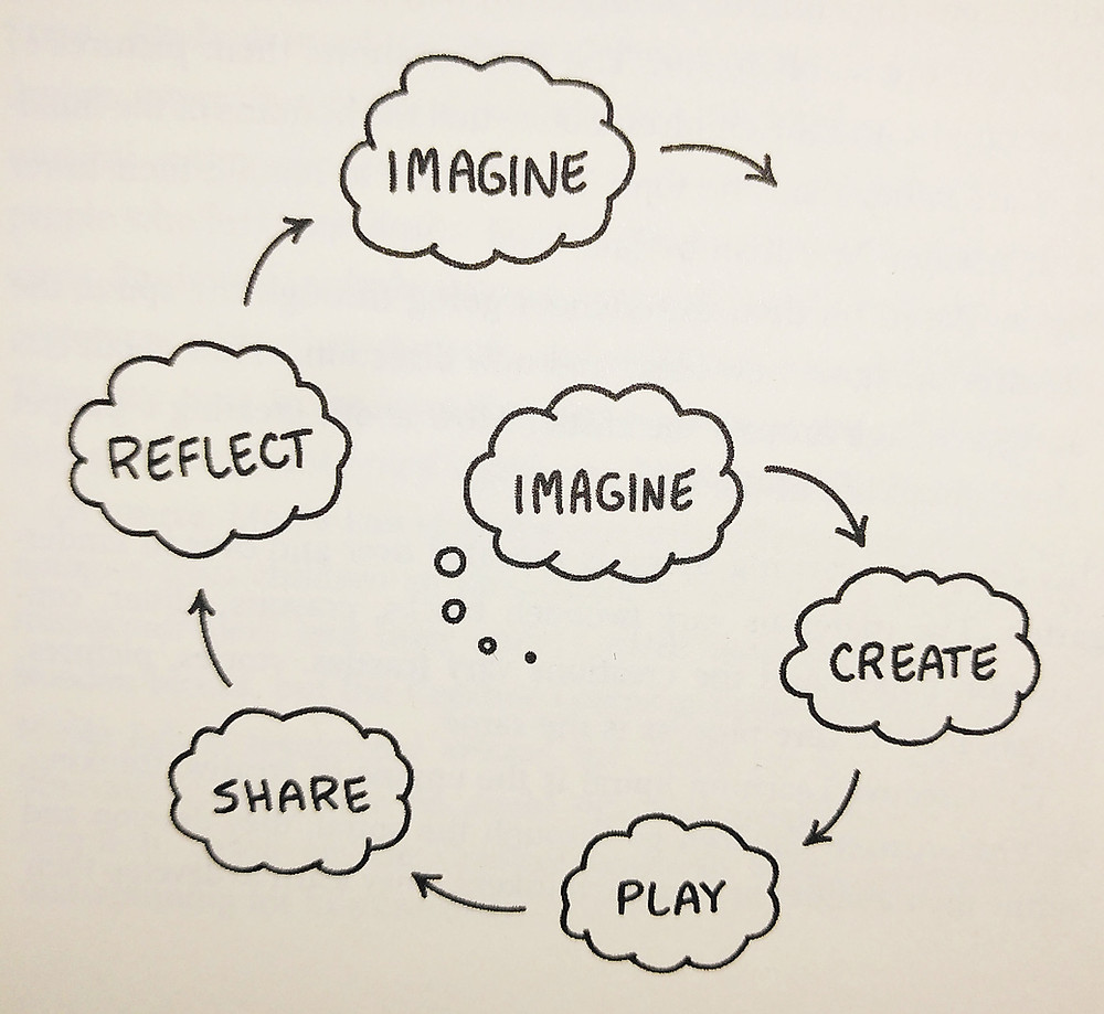 Creative learning spiral - Mitchel Resnick