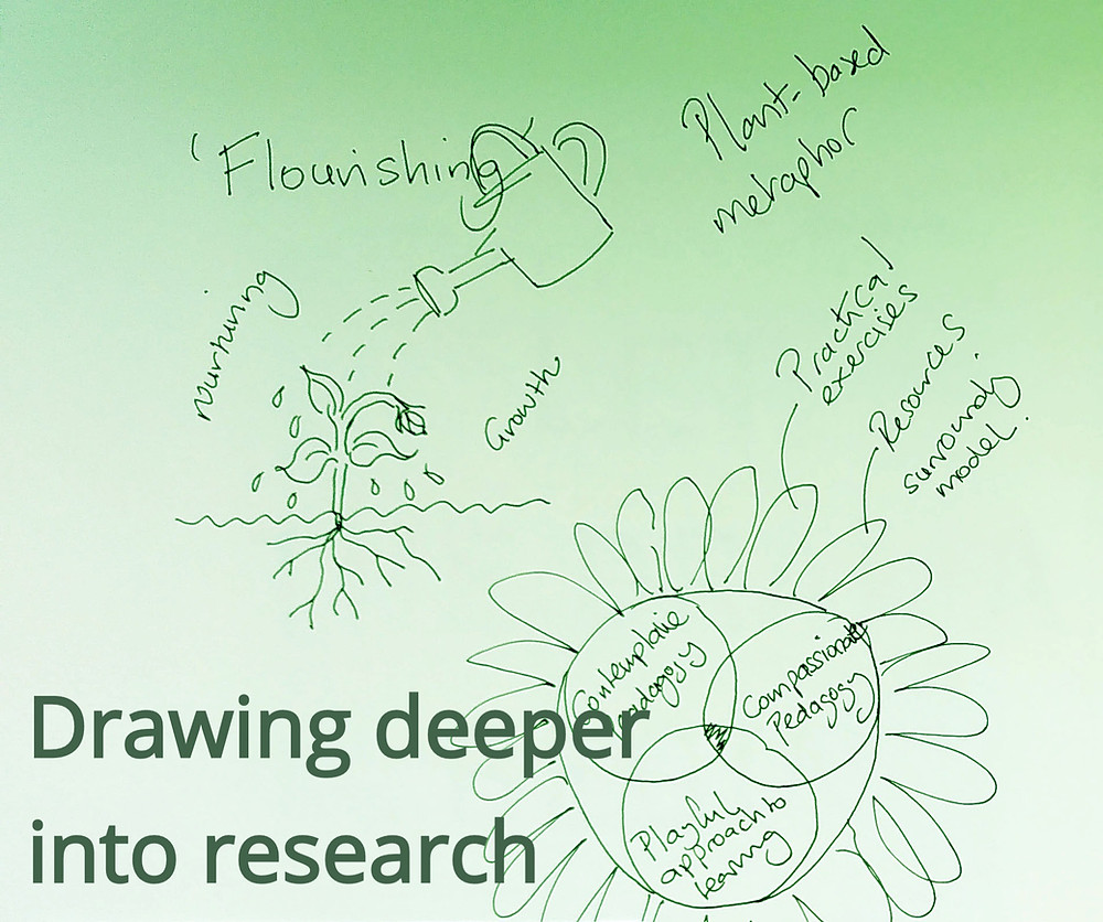 Drawing deeper into research - sketches of nature
