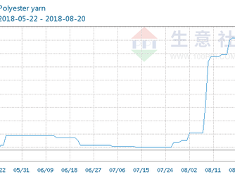China polyester yarn price risen sharply