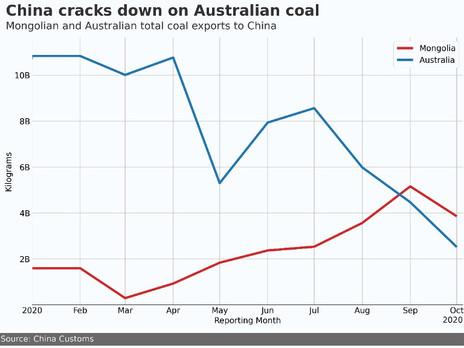 Is Australia's Loss Mongolia's Gain?