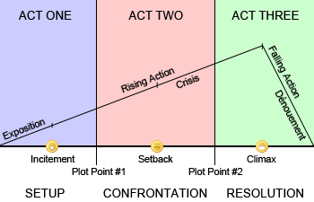 The-Three Act Structure...No Brief History, Just Act I (and Contemplation)