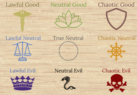 The Character Alignment System